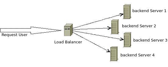 Setting Dasar HaProxy sebagai HTTP[s] Load Balancer |