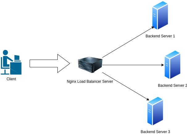 skema umum http load balancer